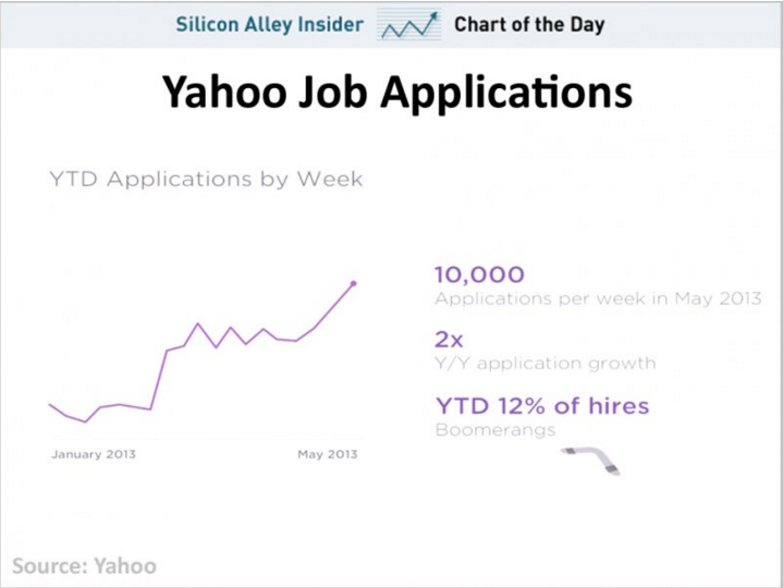 mayers-hiring-briefly-made-yahoo-a-popular-place-to-work-again-in-2013-it-saw-twice-as-much-job-applications-as-it-did-a-year-before