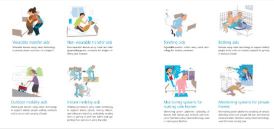 日本提出的機器人看護主要著重於長者如廁、助行等項目。(圖片取自厚生勞動省)