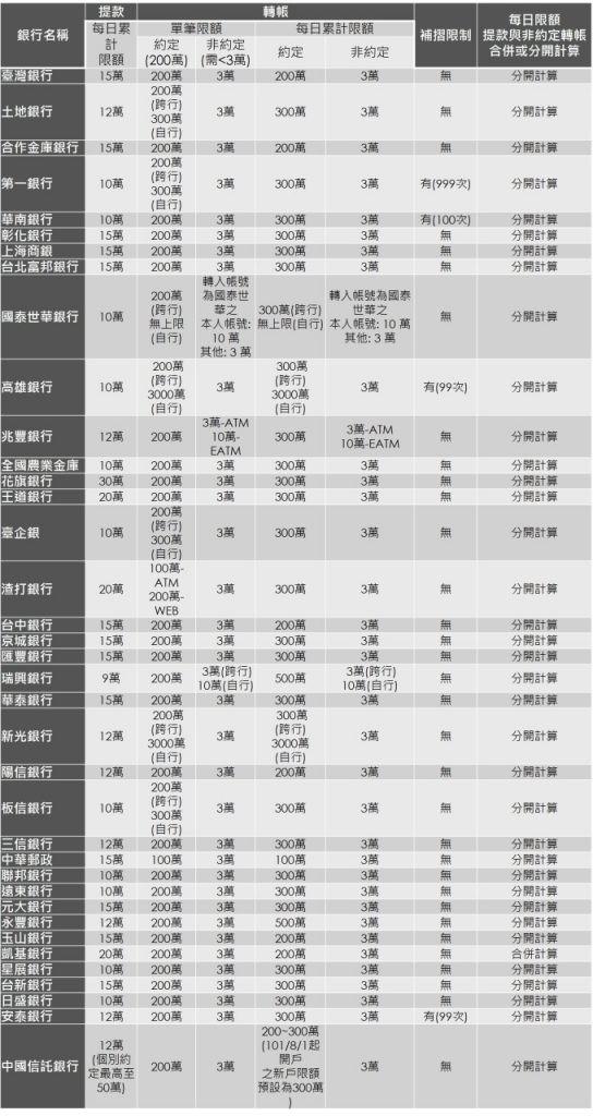 金融機構 2018 年春節年假期間作業限制一覽圖。(圖: 鉅亨網記者許雅綿製)