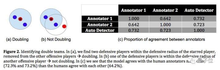 圖2:研究人員如何判斷包夾。