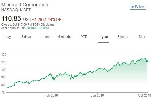 微軟股價日線走勢圖。