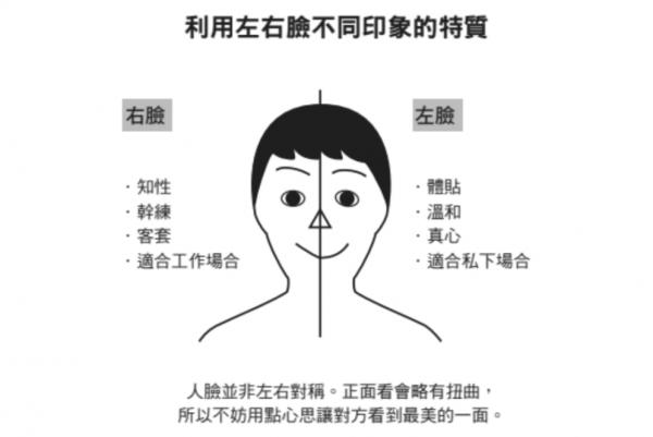 左右臉心理學】善用你的臉!職場...